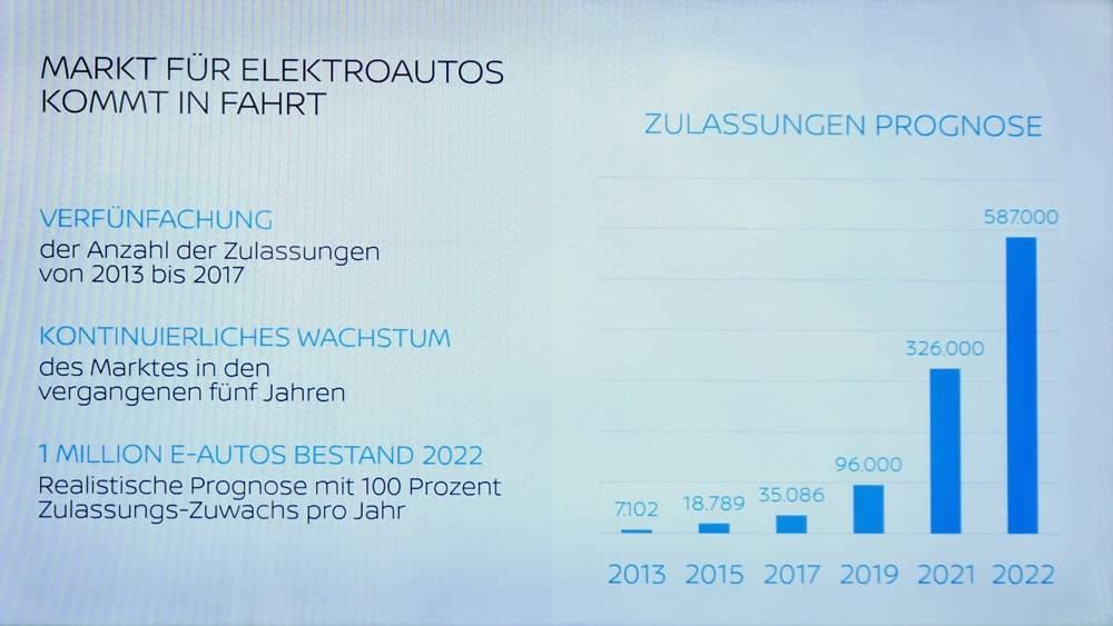 Prognose Nissan eine Million Elektroautos Deutschland