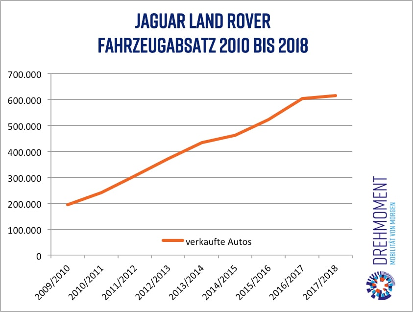 Jaguar Land Rover Autos Absatz 2010 2018 (c) drehmoment.dk