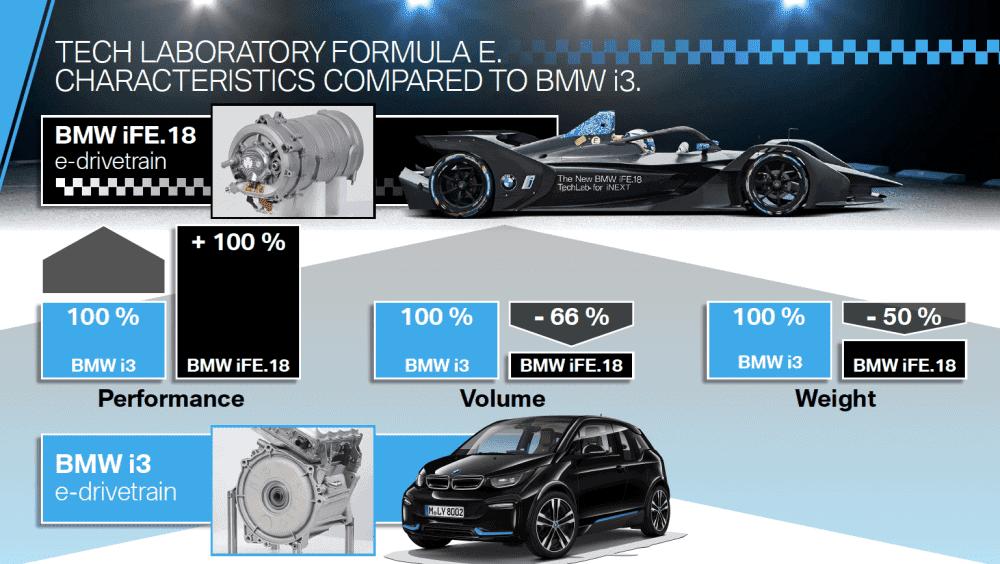 Drivetrain-Vergleich BMW i3 und IFE18