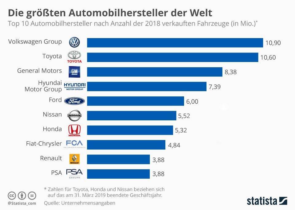 größten Autohersteller der Welt