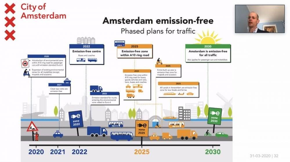 Amsterdam Zero CO2 ChargeUp Europe