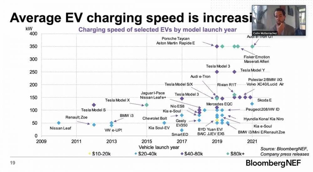 Reichweite von Elektroautos ChargeUp Europe