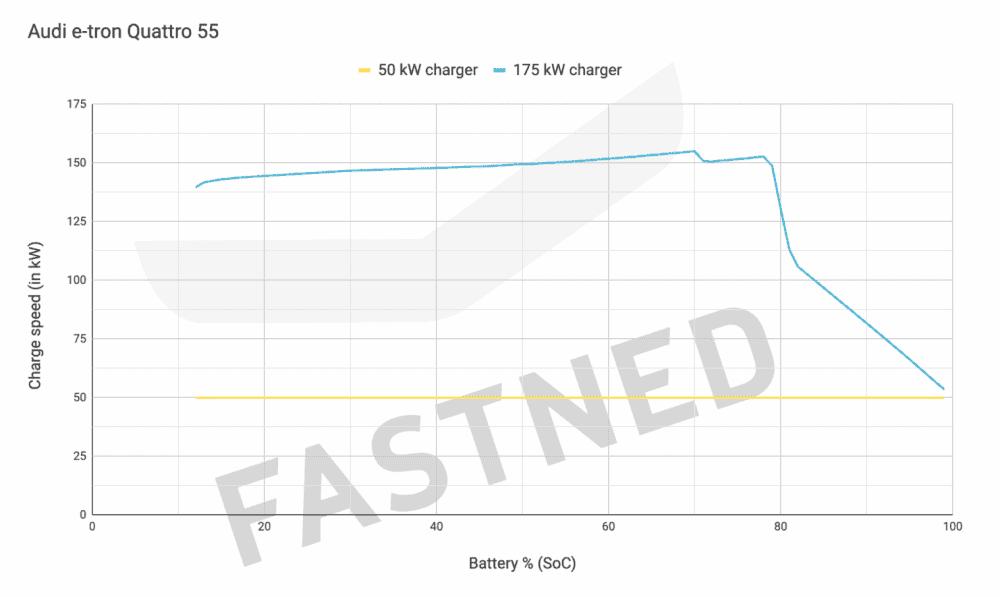 Fastned Ladekurve für Audi e-tron 55