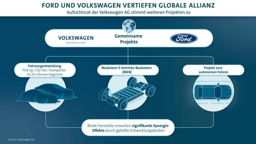Ford Volkswagen Kooperation