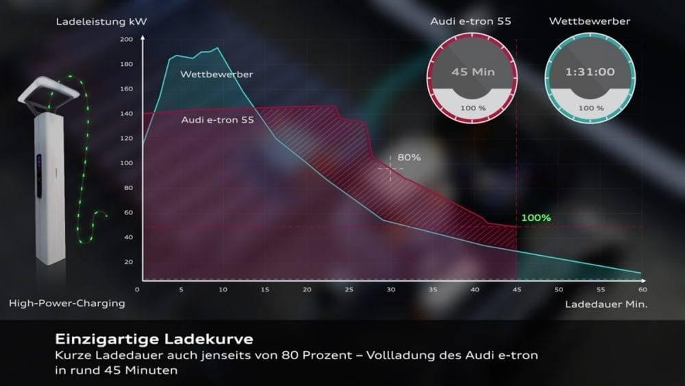 Audi e-tron Ladekurve