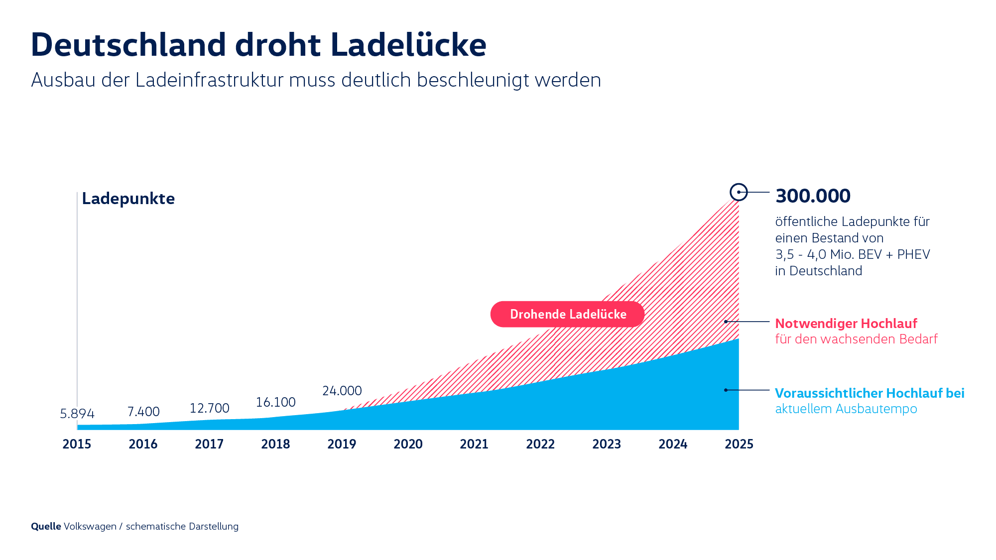 Ladelücke Ladestationen VW